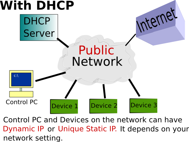 Connection schemes withdhcp.png